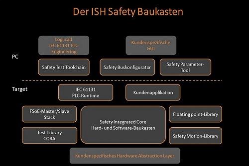 2-ISH-Safty-Baukasten2-500.jpg