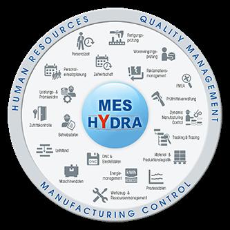 MES HYDRA