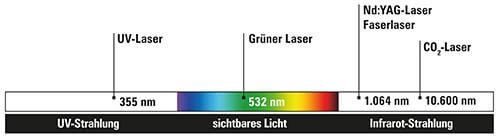 Wellenlaengen-Grafik.jpg